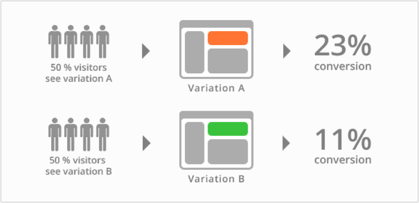 In this hypothetical split-test, a difference in button color created substantial lift.