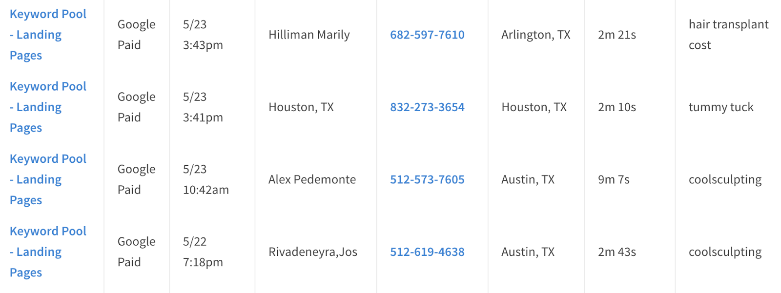 This screenshot shows the granularity that call tracking platforms can bring to the table.