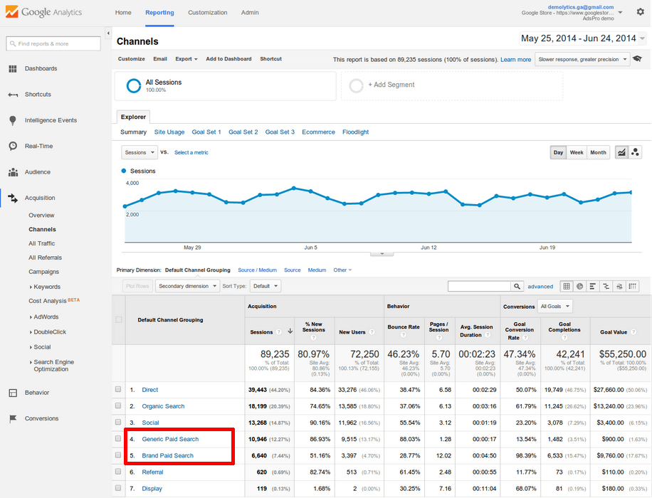 You segment your branded and non-brand AdWords campaigns. Why not do the same with your Analytics data?
