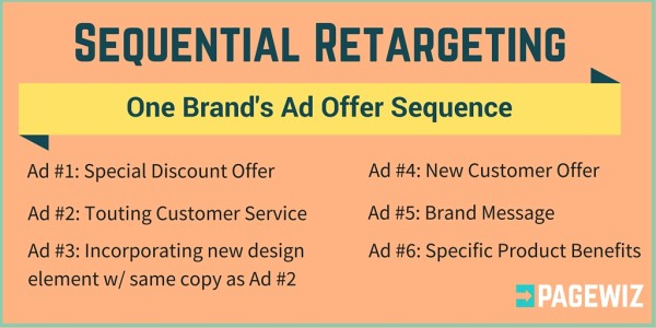 How Pagewiz does sequential retargeting.