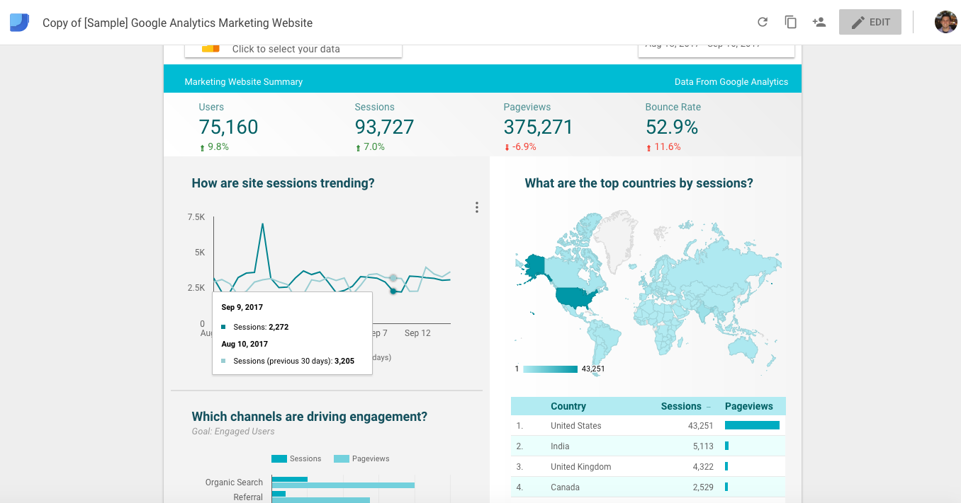 A sample marketing website report in Data Studio