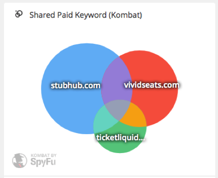 Here's how you can see the (estimated) amount ofkeywords shared between your competitors.