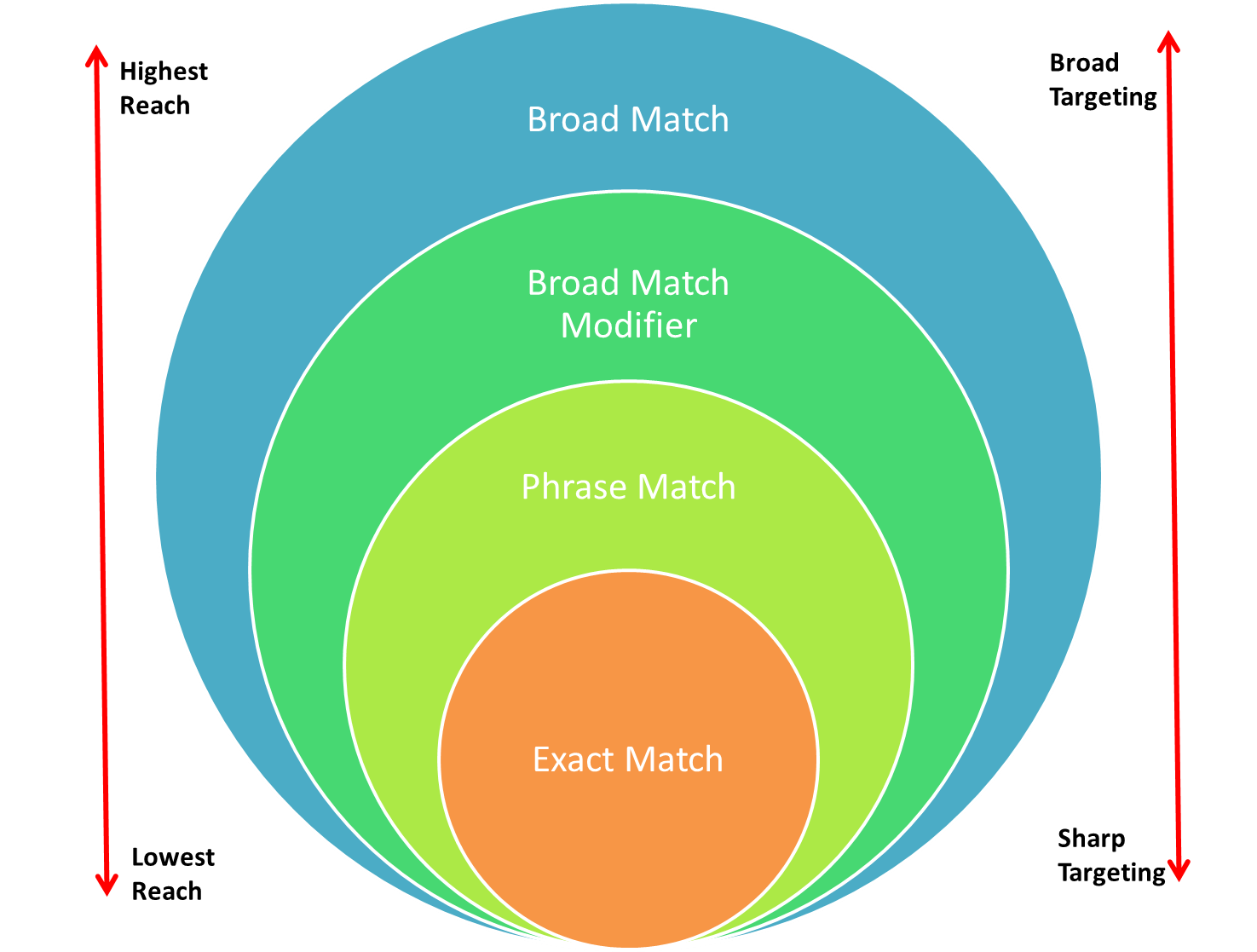 As you move from broad match to exact match, your targeting becomes sharper but your reach becomes lower.