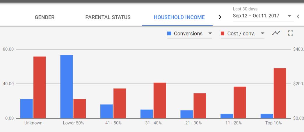 Household income demographics chart