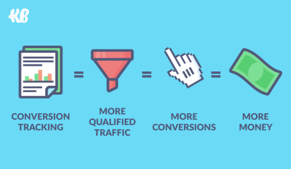 Conversion tracking = more qualified traffic = more conversions = more money.