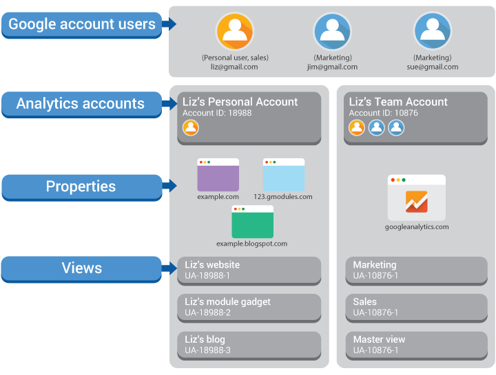 setting up Google Analytics account structure