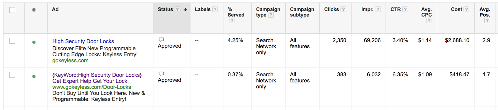 In the same ad group, we can see that the DKI ad not only has a higher CTR but lower CPC, saving money.
