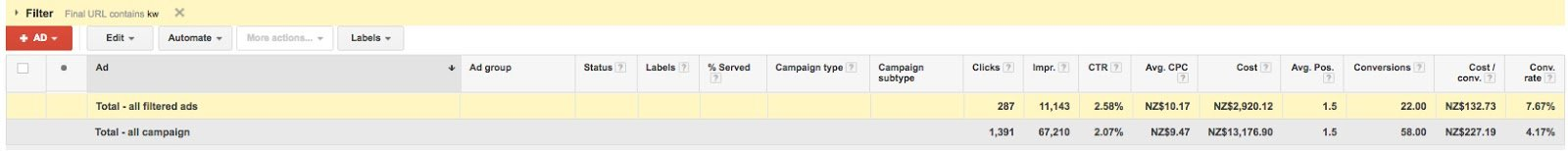 Success in AdWords. CPA is lower and conversion rate is higher when using DKIs in this campaign.