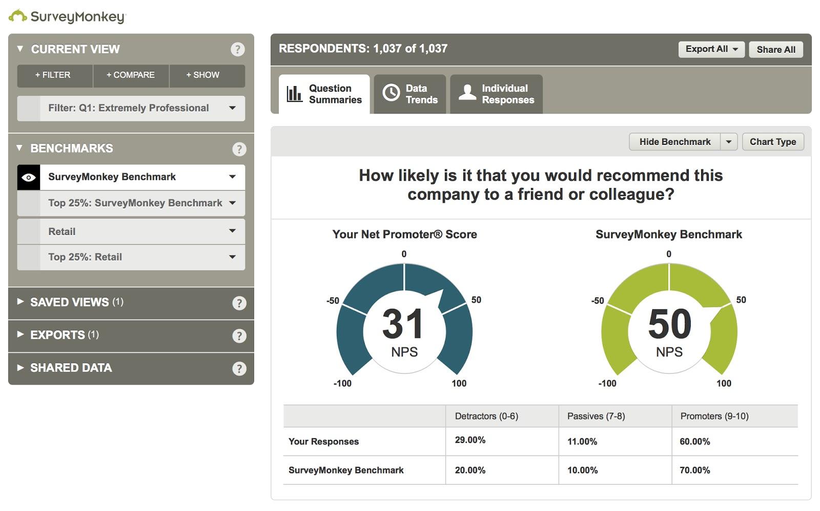 SurveyMonkey dashboard