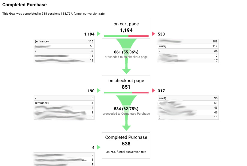 A typical funnel used to visualize Google Analytics goals