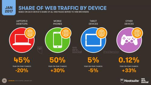 Web traffic device share