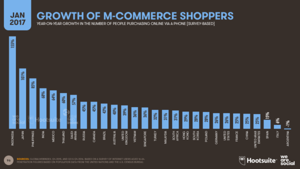 Indonesia has the largest spike in mCommerce shoppers.
