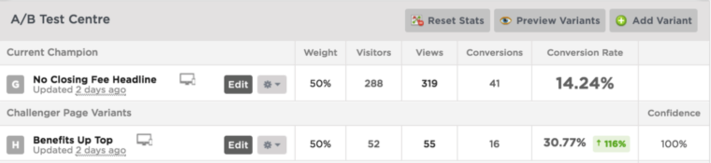 A/B test results. We have a clearwin.