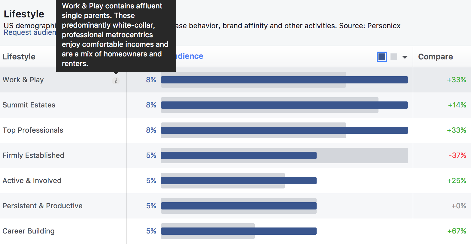 Facebook Audience Insights Lifestyle chart