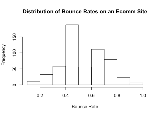 Bounce rates on an ecommerce website