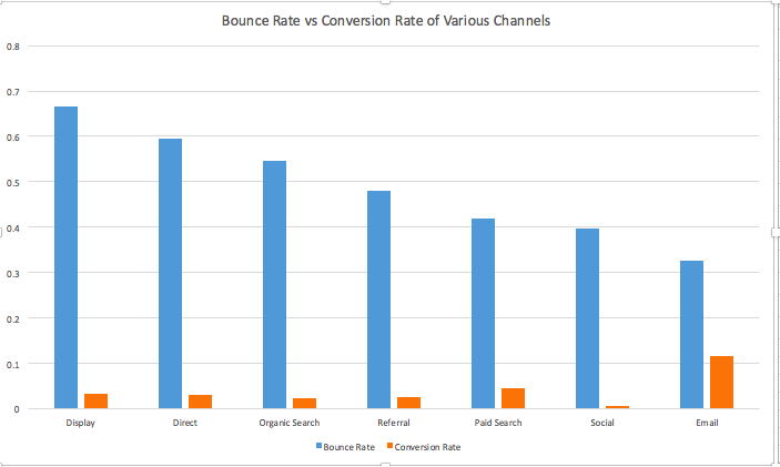 Different channels have different bounce rates.