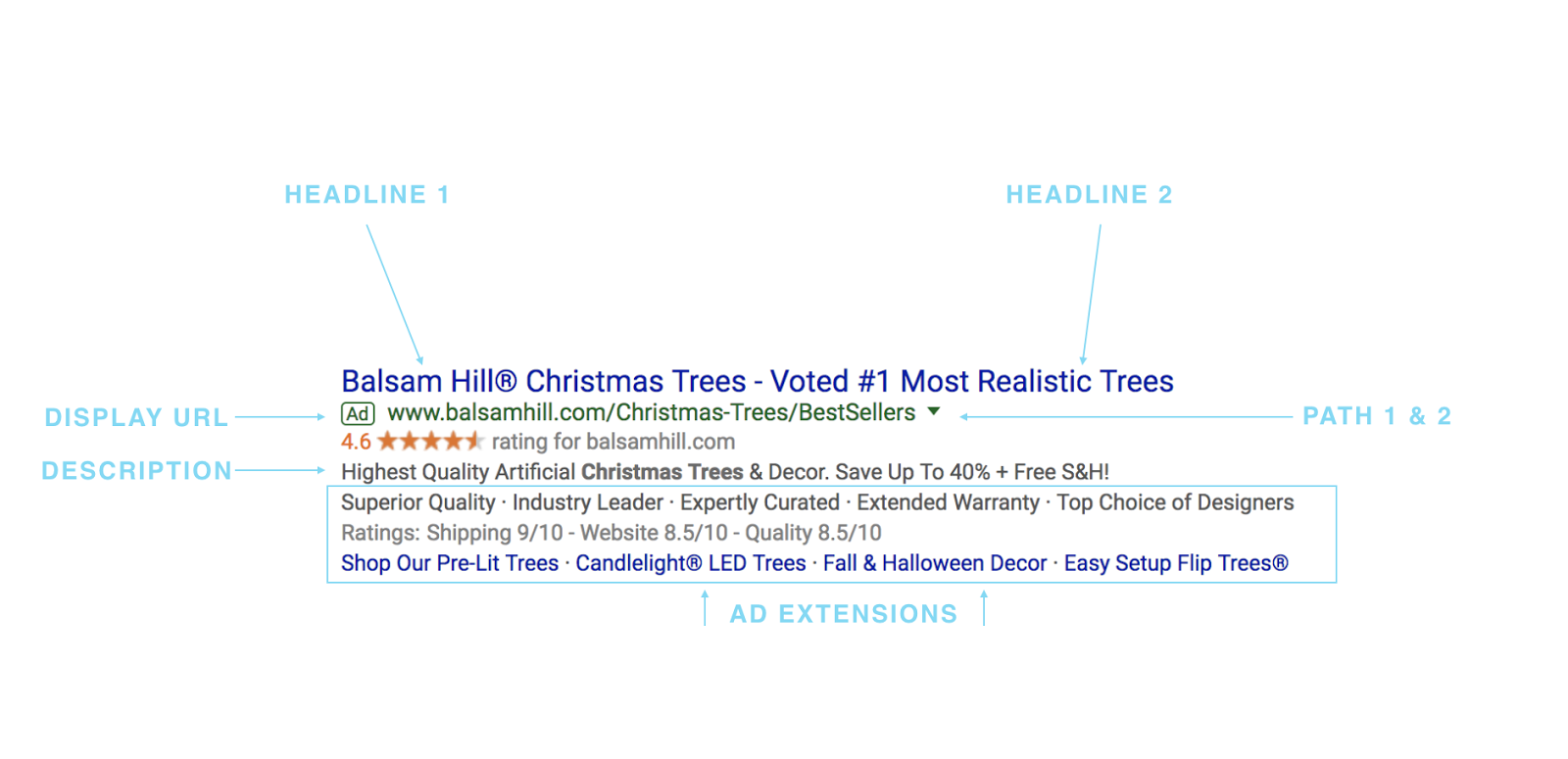 This Christmas tree store is putting their ad extensions to good use.
