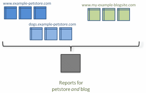 Google Analytics cross domain tracking + subdomain tracking