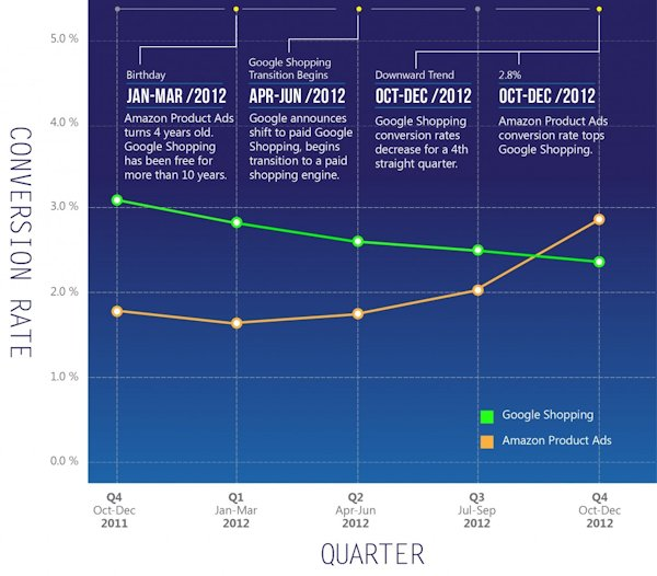 Amazon v.s. Google conversion rates