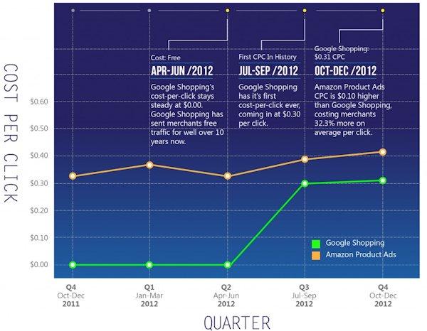 Amazon v.s. Google 2012 CPC average rates