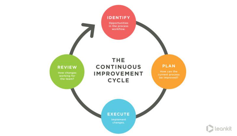 Embrace the Kaizen principle of continuous improvement.