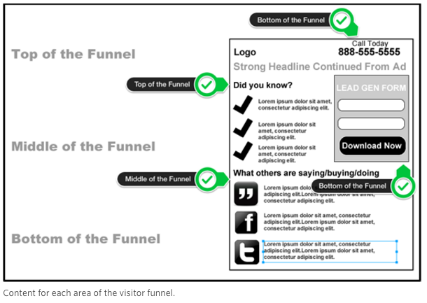 Different pieces of the landing page speak to different audiences.