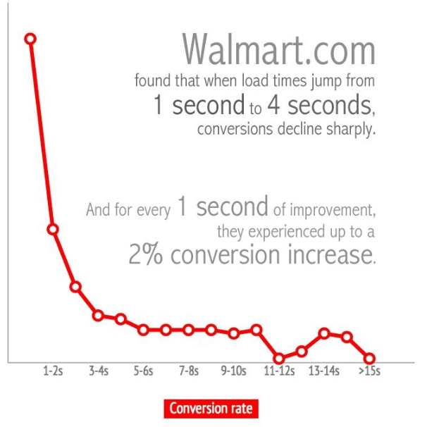 landing page best practices worth compressing your load time.