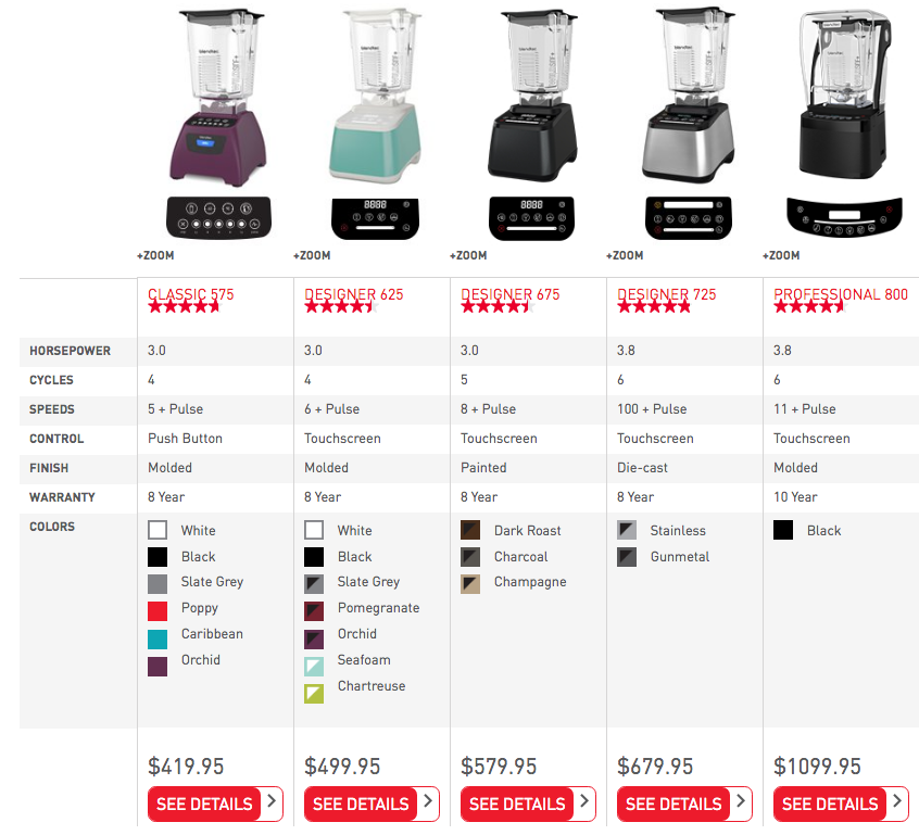 Which blender do you fancy?