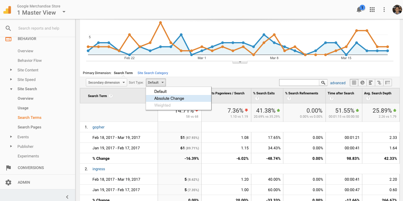 View trends in Site Search data to see if there are unmet content needs.
