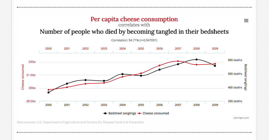 Does cheese consumption cause this? Of course not.