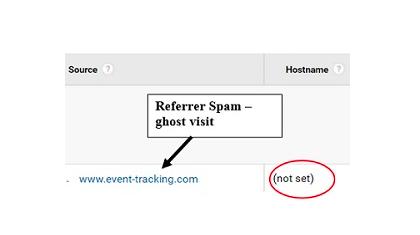 Spam traffic is no bueno.