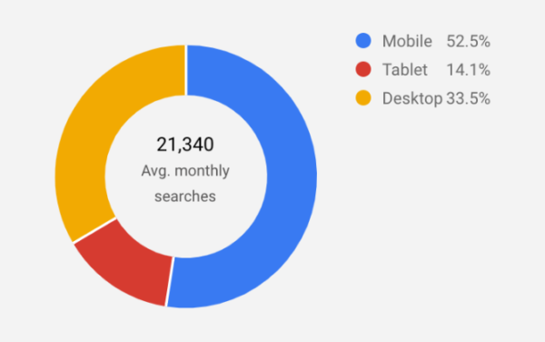 keyword-planner-breakdown-device
