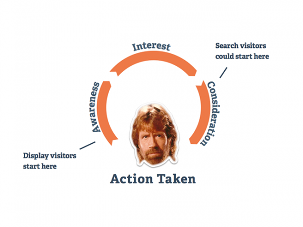 landing page best practices action cycle?