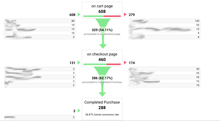 Goals are a fundamental aspect of Google Analytics.