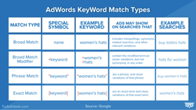 Different match types within AdWords