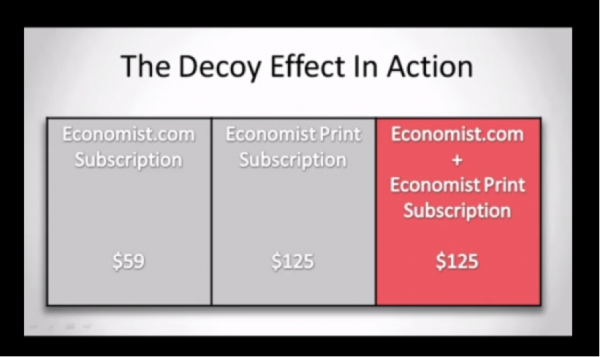The decoy effect occurs when you have two items at the same price.