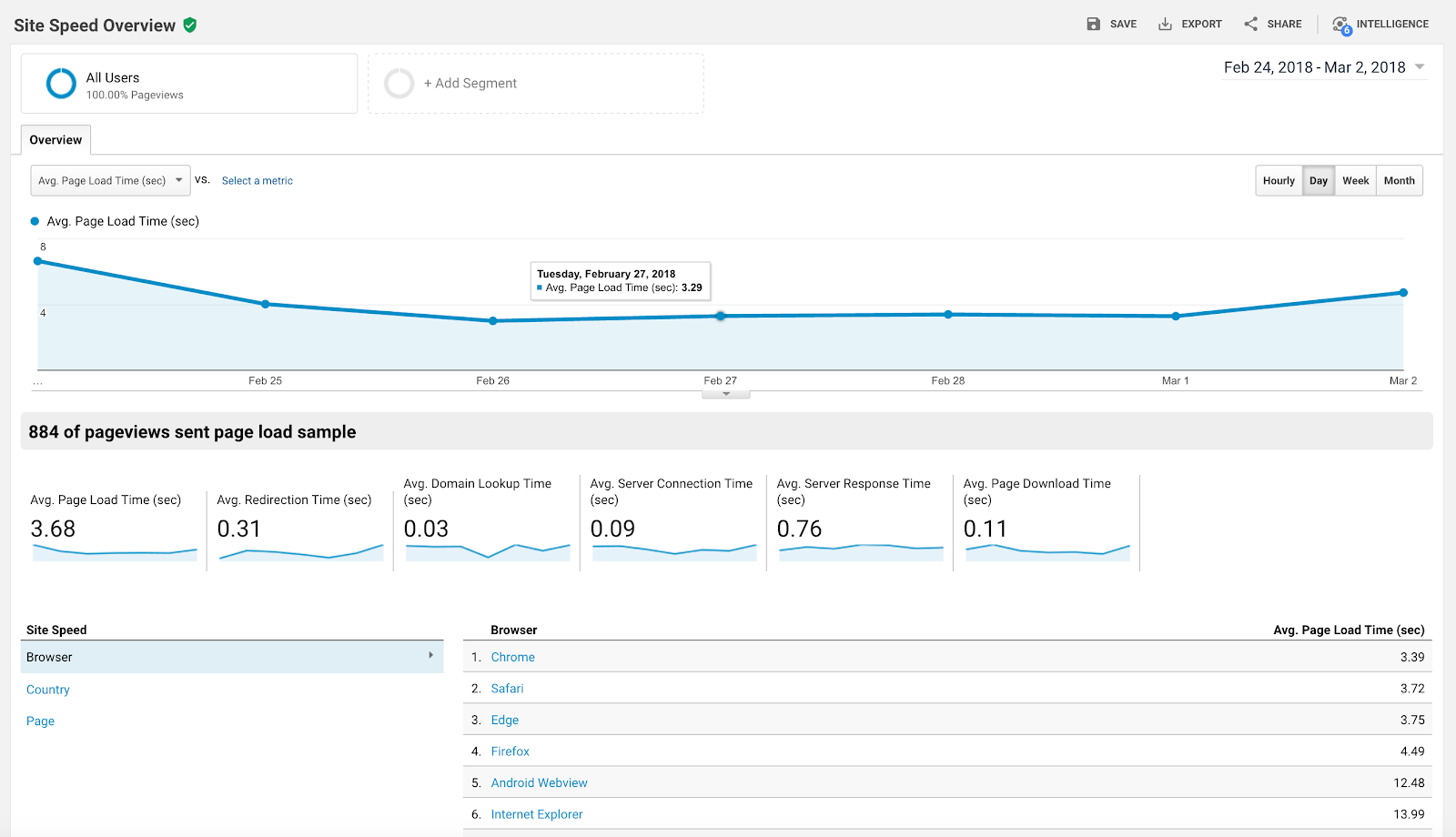 First, navigate to a Google Analytics report you'd like to dive into.