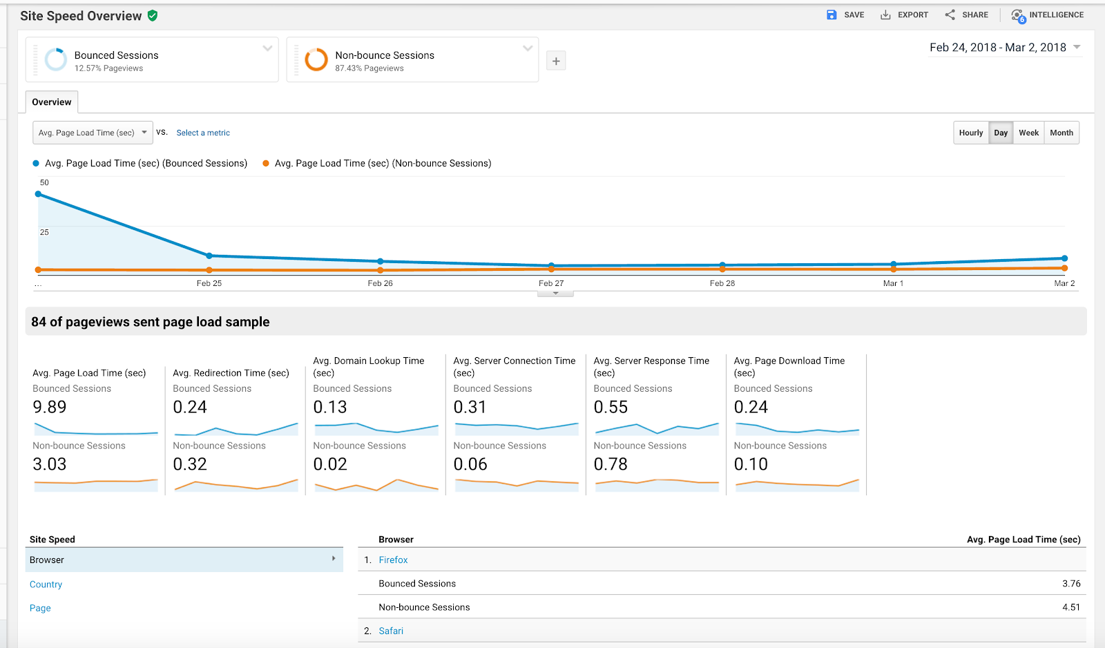 Comparing site speed metrics on bounce and non-bounce sessions