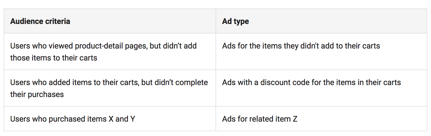 Target people with specific ads using on-site behavior indicators.