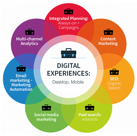 Consider on what devices your target market spends most of their time.