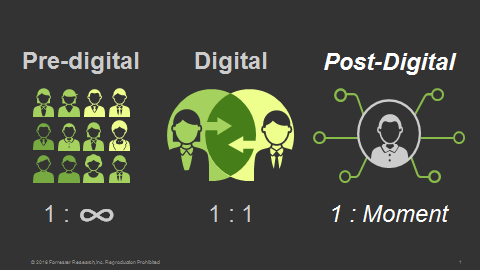 A graphic explaining the digital reach of modern users