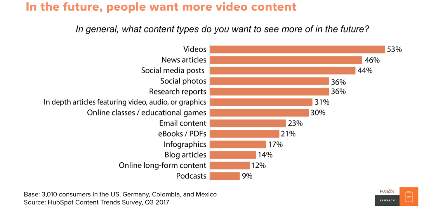 Video is becoming a must in marketing.