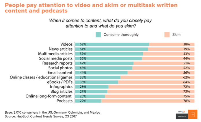 People not only watch videos more, they pay more attention too.