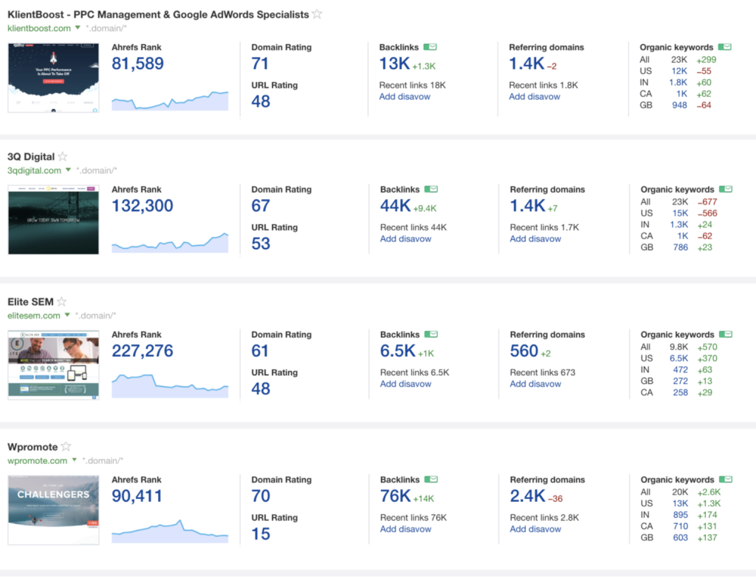 growing agency our Ahrefs dashboard