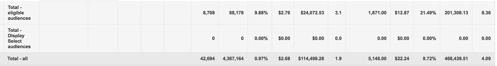 Check out the top RLSA metrics.