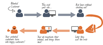 The general outline of how retargeting works