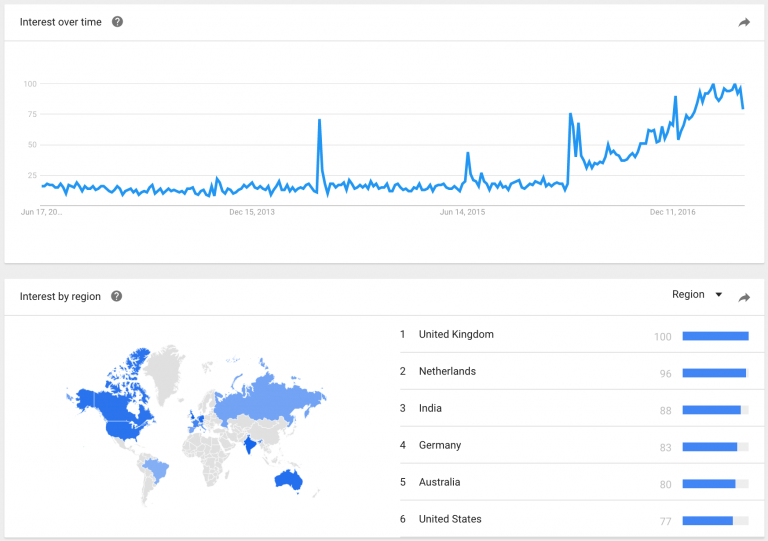"""Google Trends shows the rise in search interest for """"chatbot"""" over the last 5 years."""