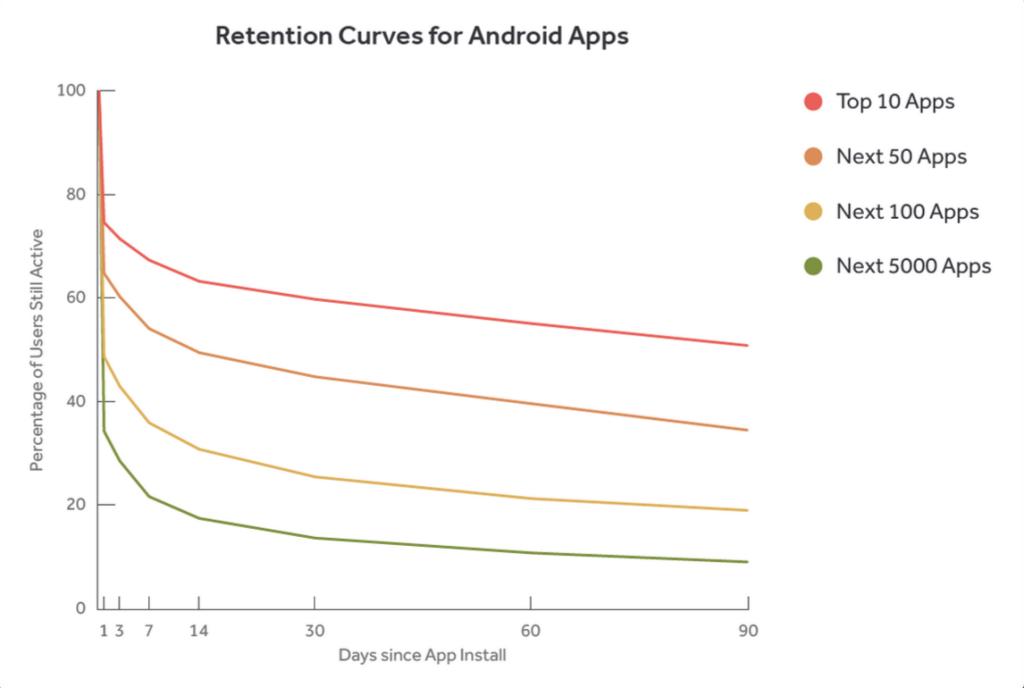 The inevitable app uninstall overtime per Quetra