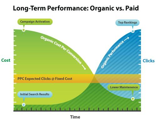 A general comparison of PPC and SEO growth patterns