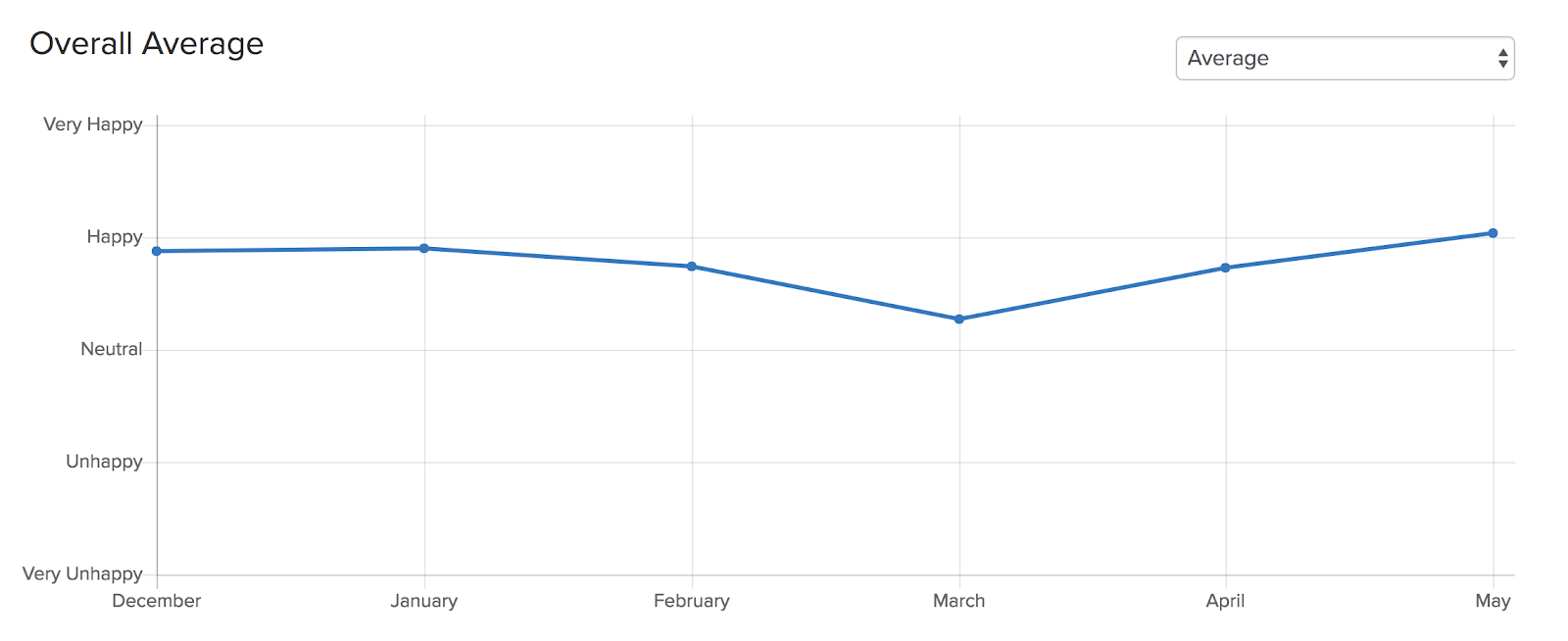 growing agency low happiness in March